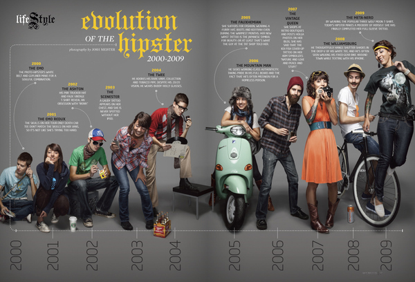The Evolution of the Hipster