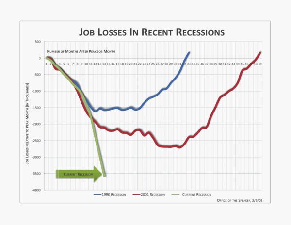 Job Losses in Recent Recessions