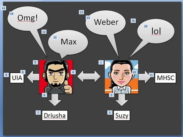 OMG! Max Weber!