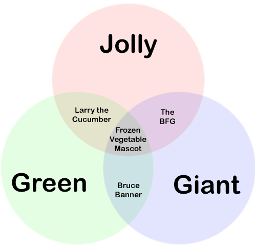 Jolly, Green, Or Giant?  A Chart
