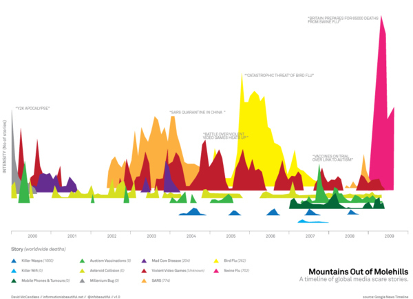 Media Scare Stories Infographic