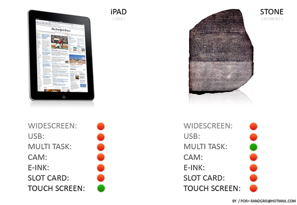 Two Tablets: A Comparison