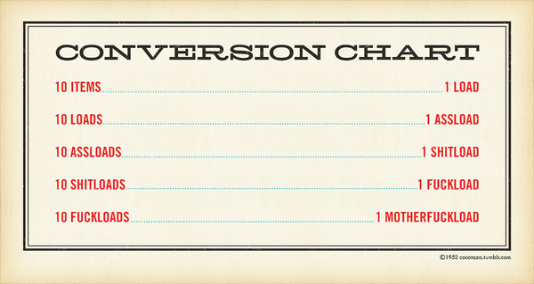 Invaluable Conversion Chart