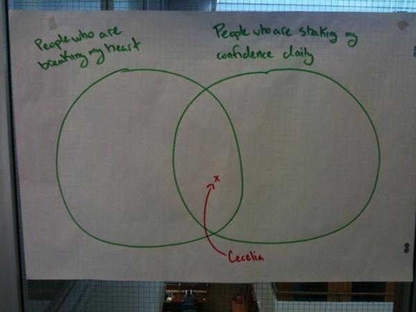 Passive Aggressive Venn Diagram