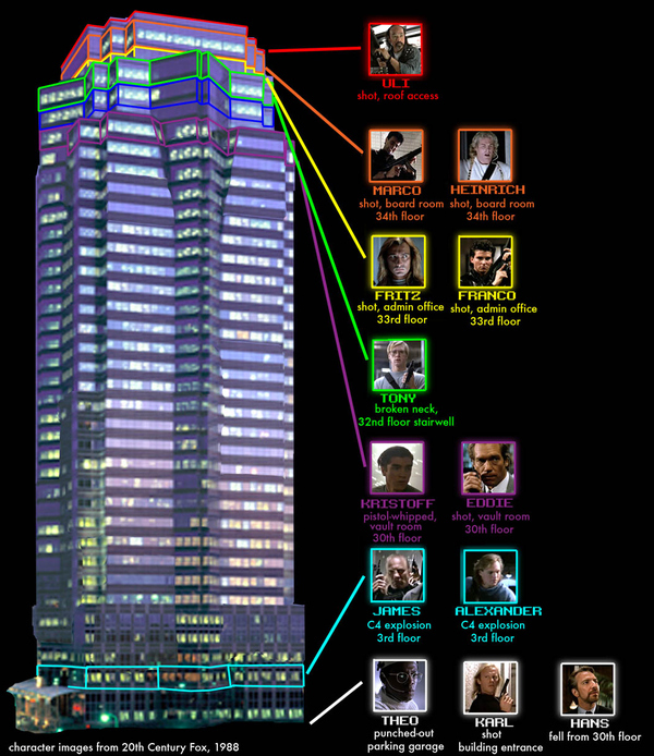 Nakatomi Plaza: Who Died Where?