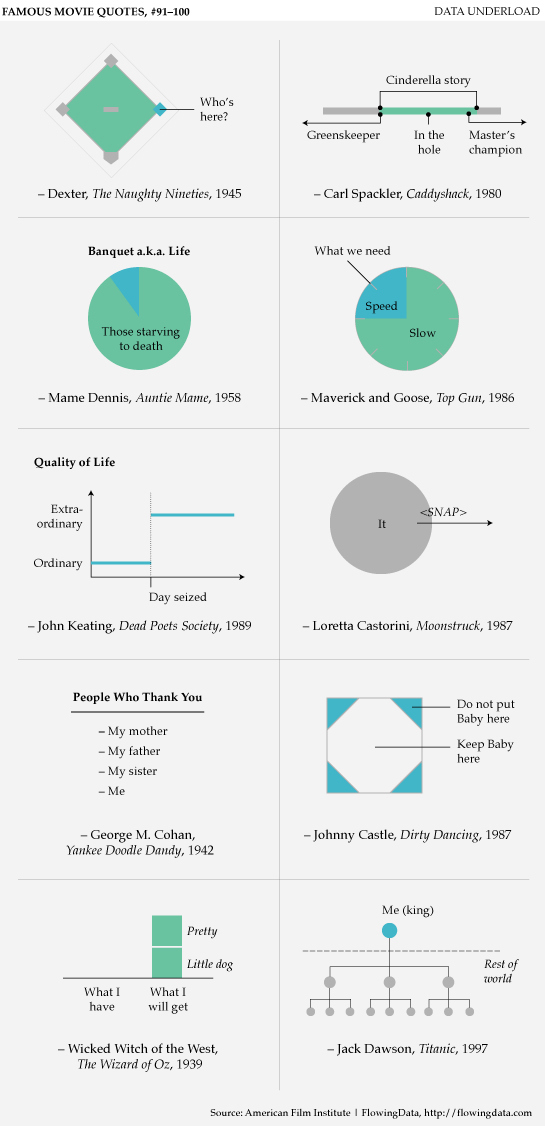 10 Famous Movie Quotes In Graph Form