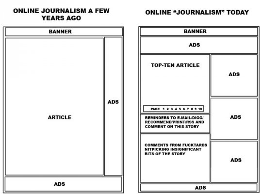 The Evolution of Online Journalism