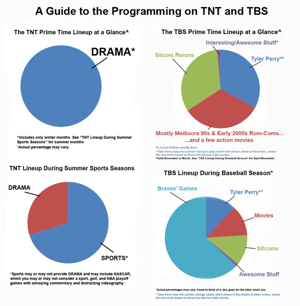 A Guide to TBS & TNT