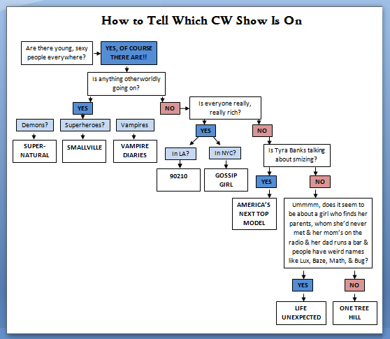 How to Tell Which CW Show Is On