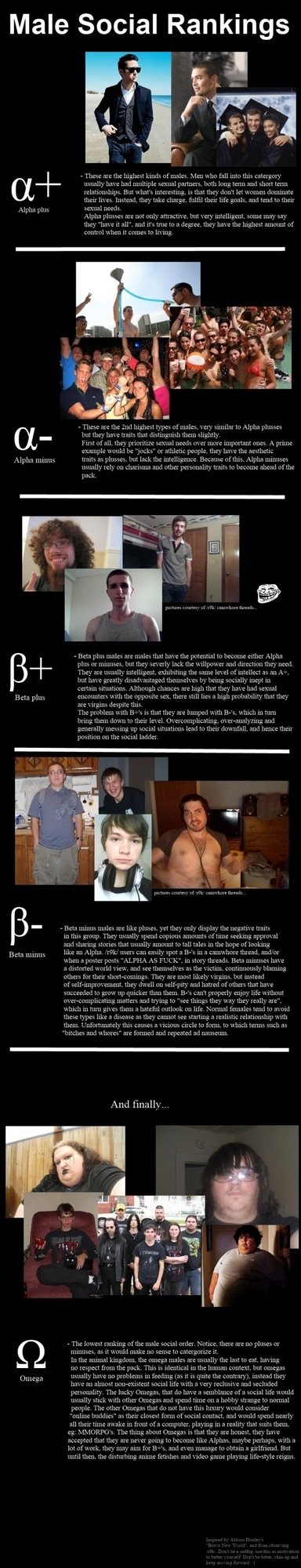 Male Social Rankings