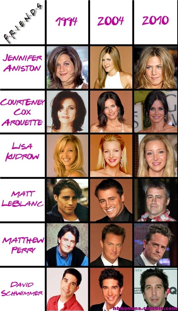 The Cast of Friends: How They Doin'?