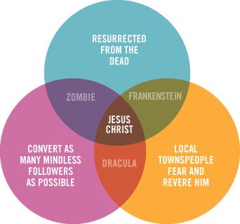 Jesus Venn Diagram