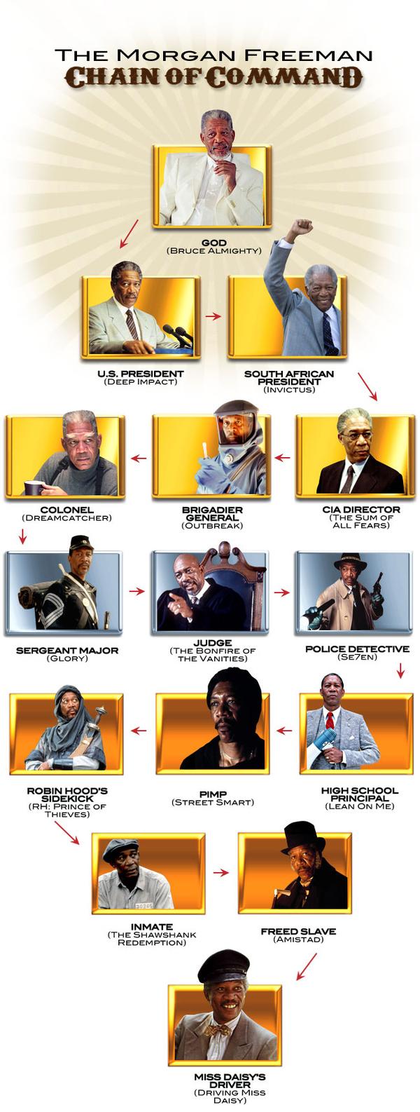 The Morgan Freeman Chain of Command