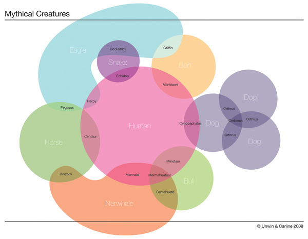 Magical Venn Diagram of Mythical Creatures