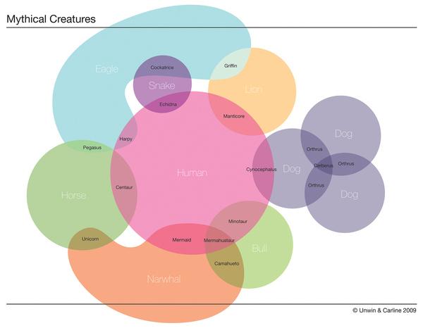 Venn Diagram - Mythical Creatures