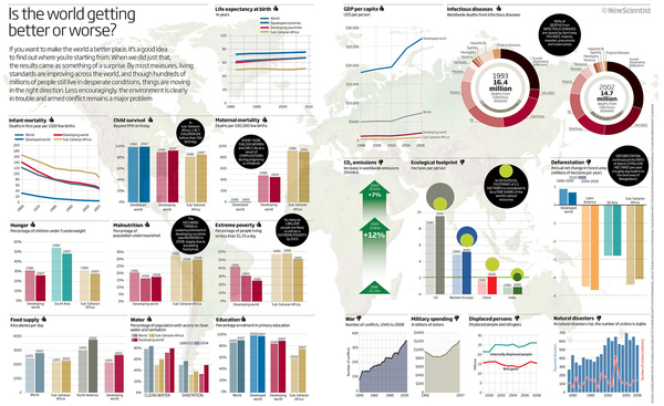 The World In Charts & Graphs