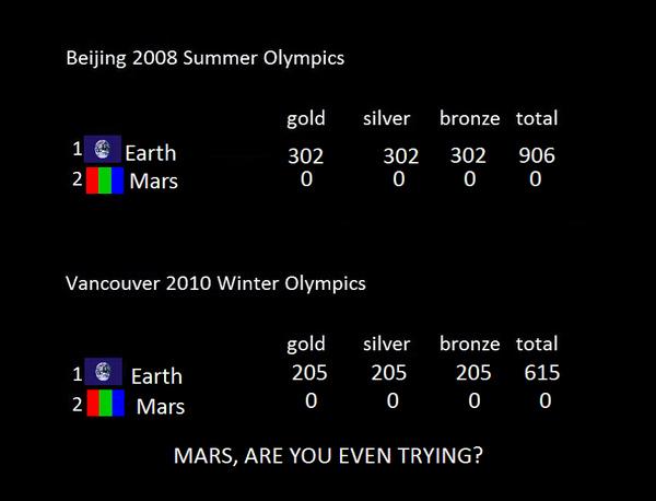 Mars' Olympics Results