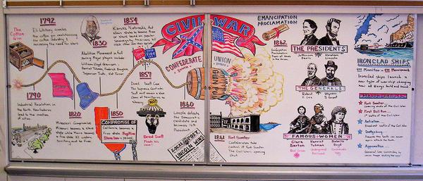 Civil War Whiteboard Infographic