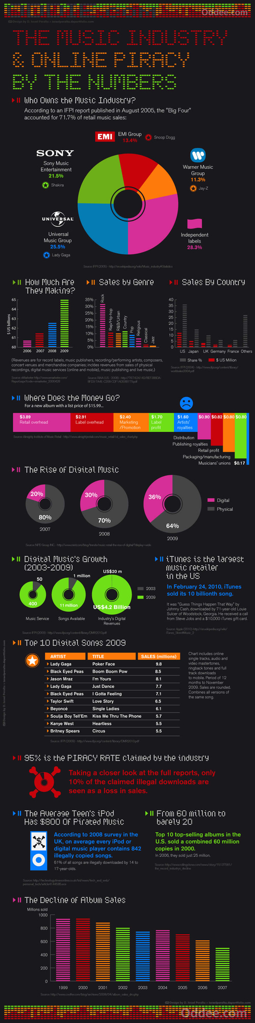 The Music Industry: An Infographic