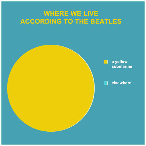 Where We Live, According to The Beatles