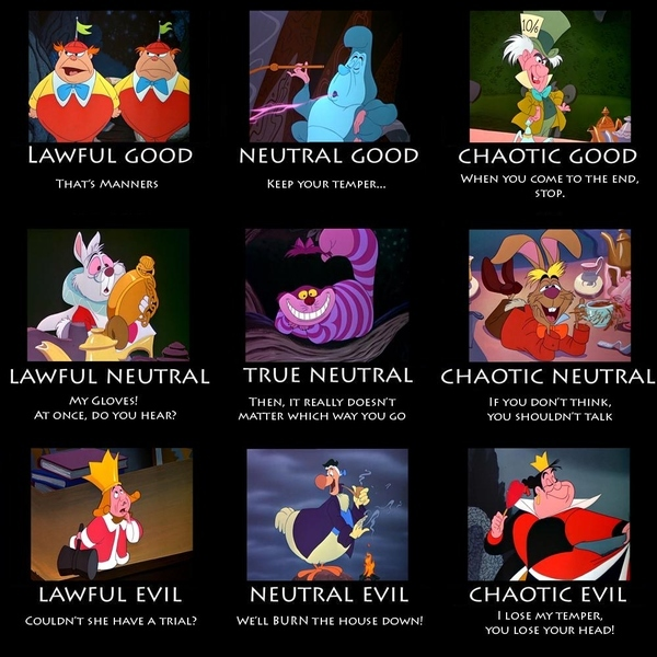 Wonderland's Alignment Chart