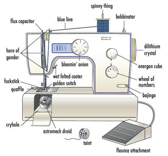 Sewing Machines Explained