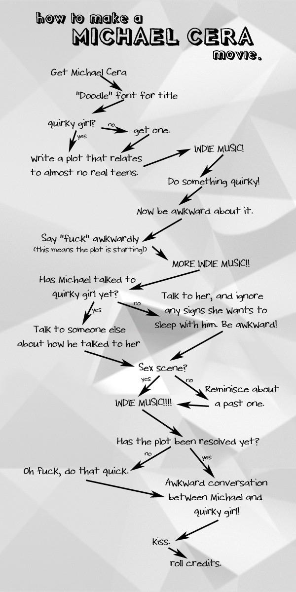 How to Make a Michael Cera Movie