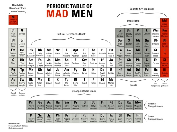 Periodic Table of Mad Men