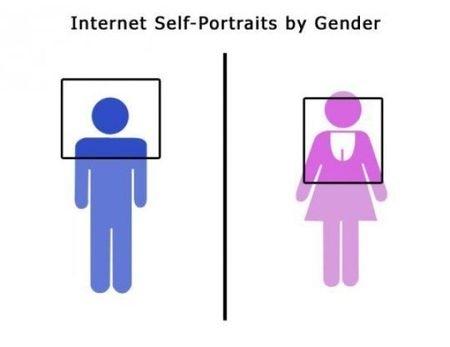 Internet Self-Portraits by Gender