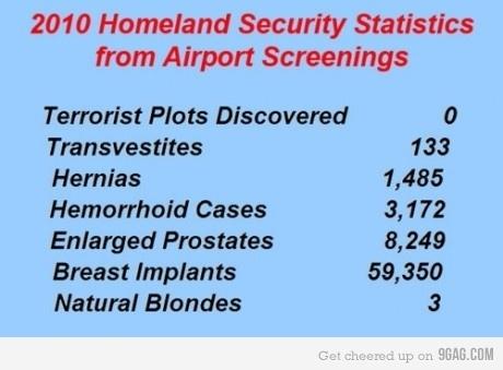 TSA 2010 Report