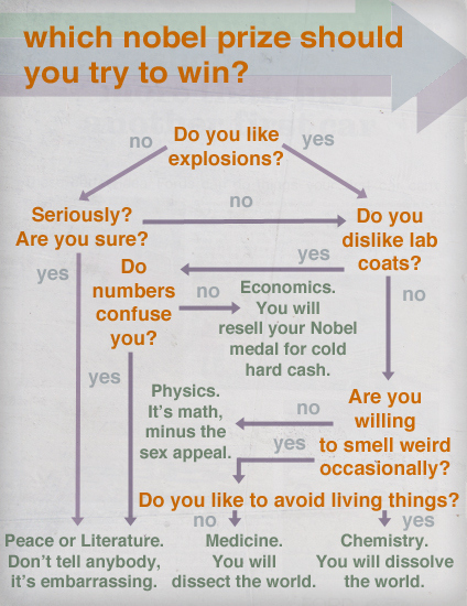 Which Nobel Prize Should You Try To Win?