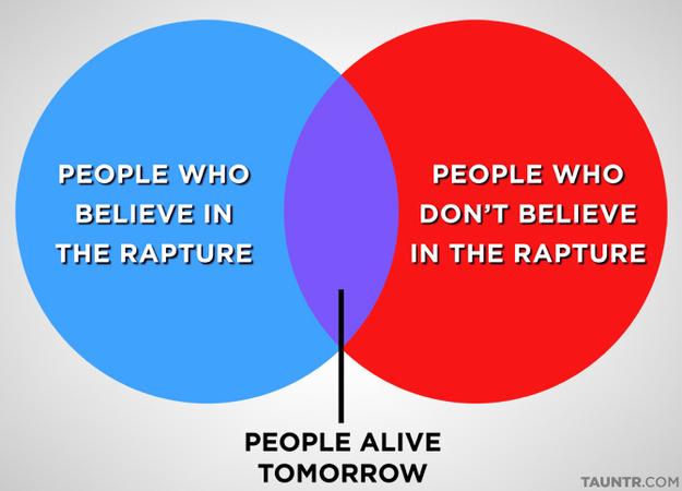 Rapture Venn Diagram