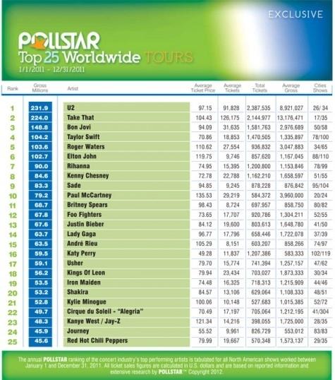 Top 25 Concert Tours of 2011