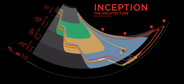 Inception: The Architecture
