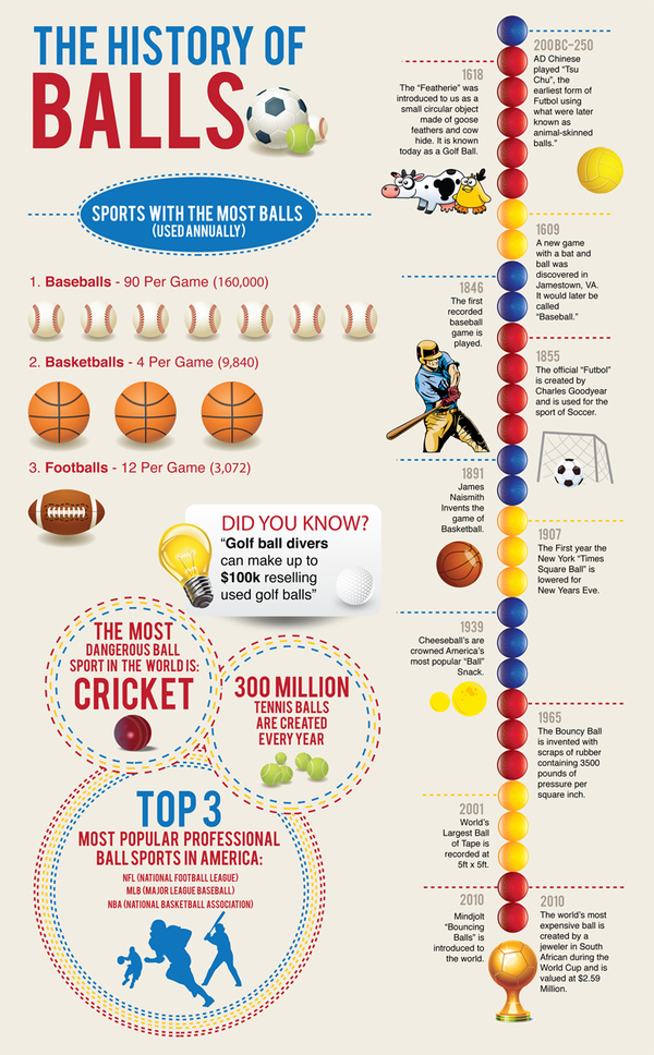 The History of Balls [INFOGRAPHIC]