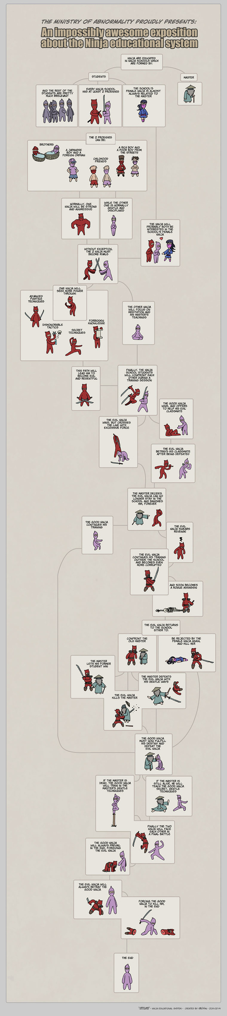 An Exposé Of The Ninja Educational System