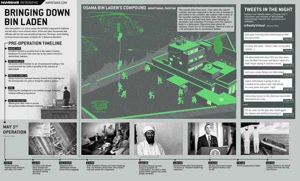 The Osama Takedown: A Timeline