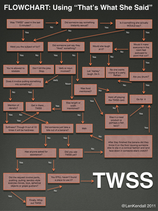 "Flowchart: How to Use ""That's What She Said"""