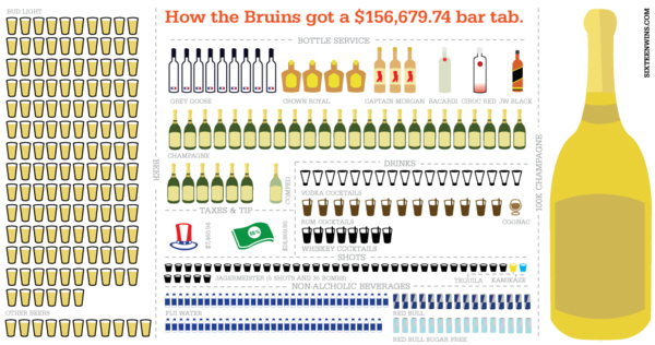Infographic: The Boston Bruins $156,679 Bar Tab