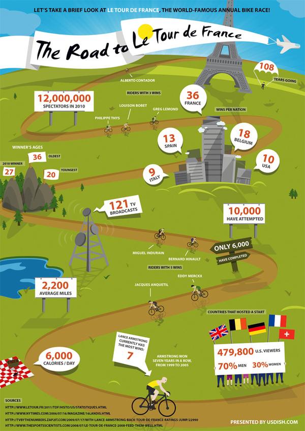 The Road To Le Tour De France (Infographic)