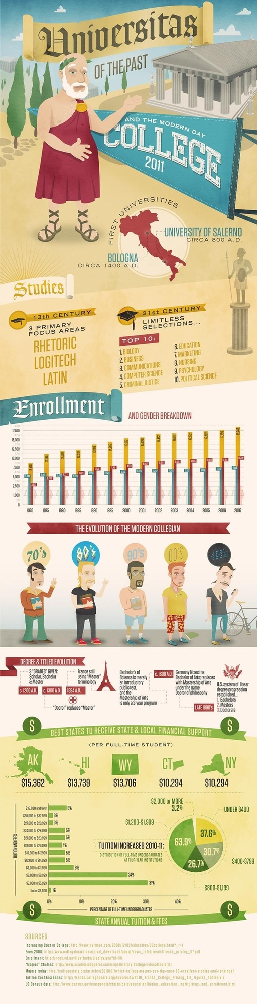 History of College - Infographic
