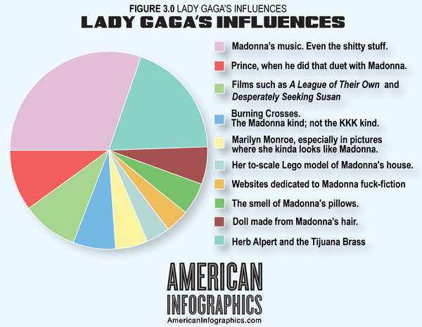 Lady Gaga's Influences (Infographic)