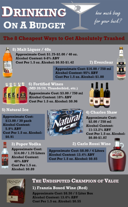 Drinking On A Budget [Infographic]