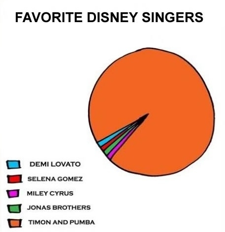 Who's Your Favorite Disney Singer?