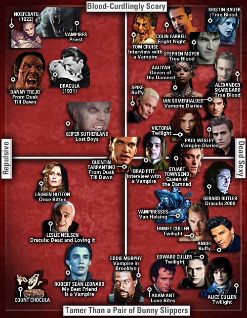 The (Un)Dead Sexy Matrix Of Onscreen Vampires