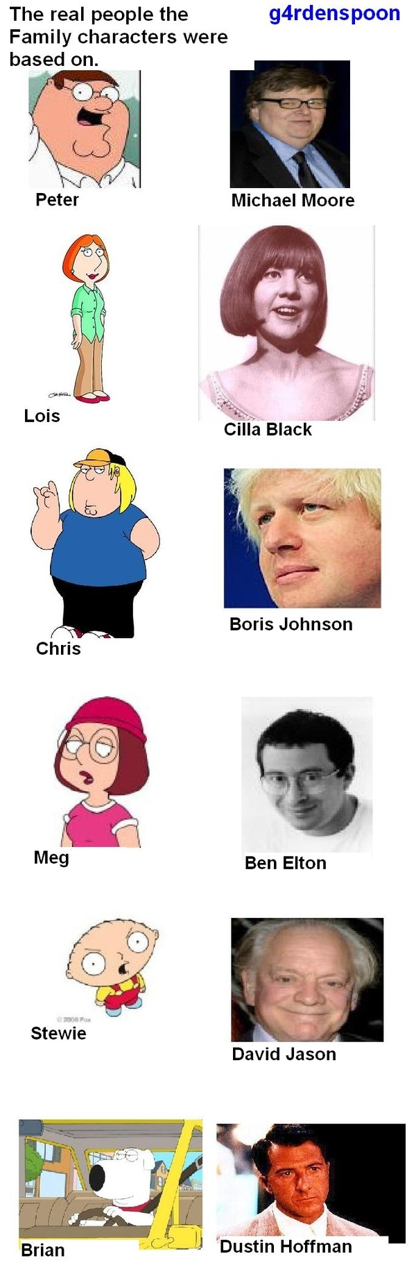 The Real People the Family Guy Characters Were Based On.