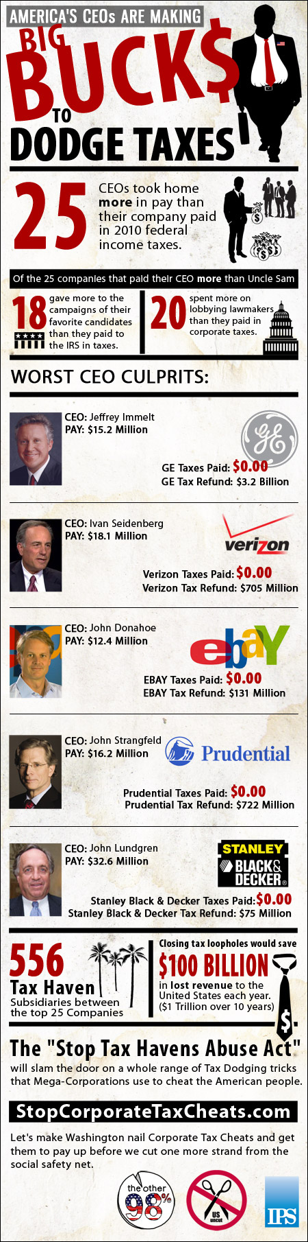CEOs Make More Money Than Their Companies Pay In Taxes