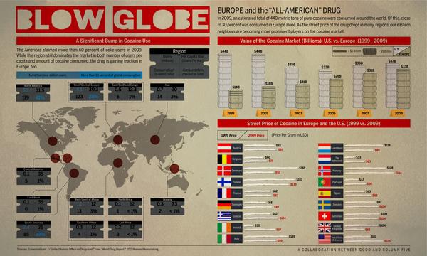 Cocaine Use Rising Worldwide