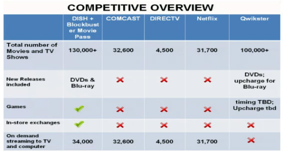 Blockbuster Movie Pass from Dish Network, How It Stacks Up to the Competition