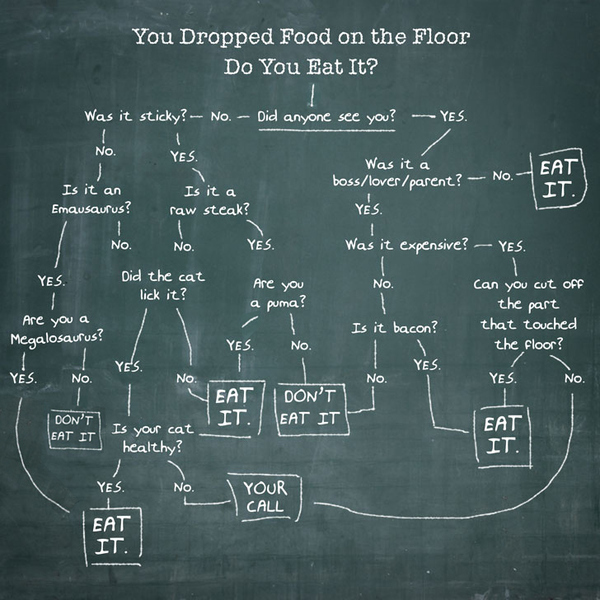 Dropped Food Flowchart